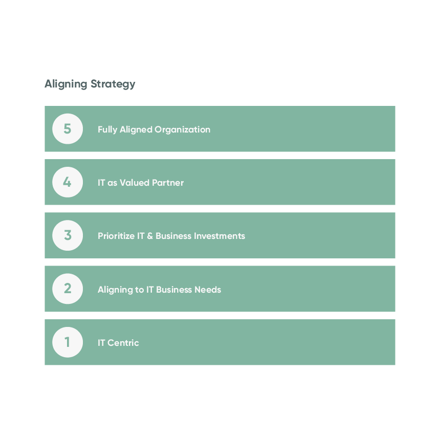 Five maturity stages of aligning strategy